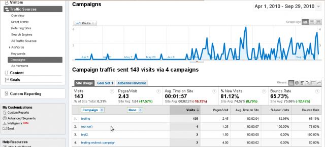 Google Analytics Campaign with Redirects